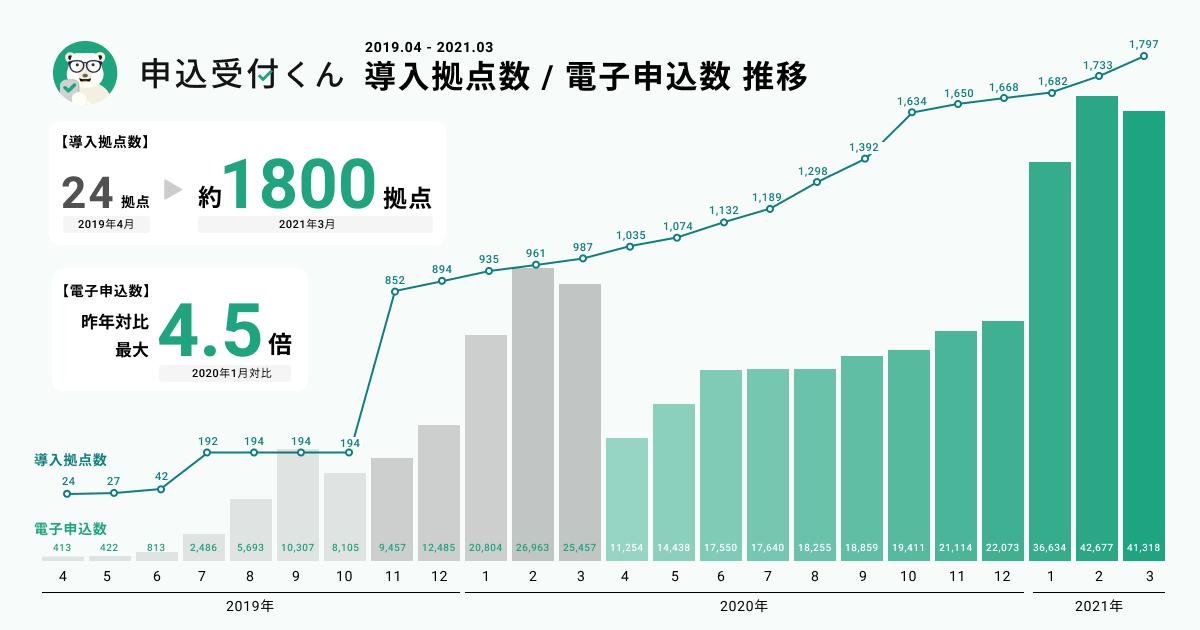 「申込受付くん」の電子申込数、年間28万件突破