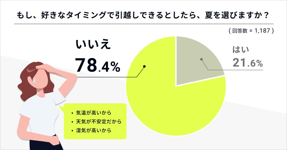 夏に引越しをしたくないと回答した人は78.4%、7月にお部屋探しをする人は、一年間で最も少ない7.6%という結果に!