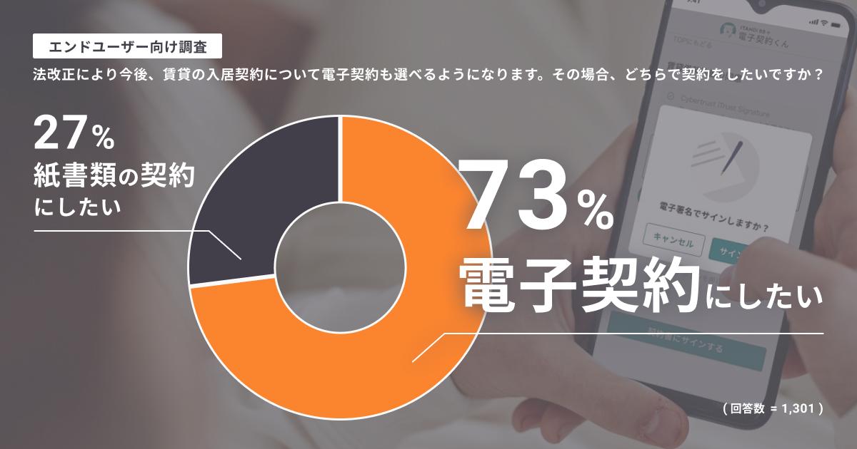 賃貸入居の契約時に「電子契約を選択したい」エンドユーザーは73%