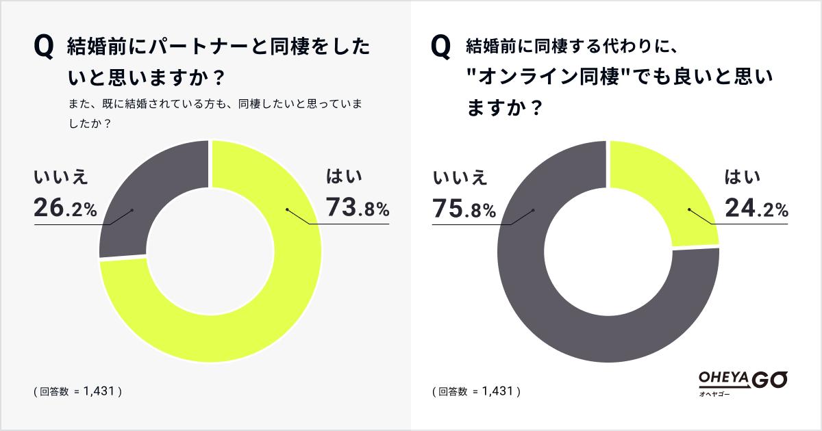 「オンライン同棲」肯定派は24.2%?!  恋愛はどこまでオンライン化できるか、ボーダーラインを調査