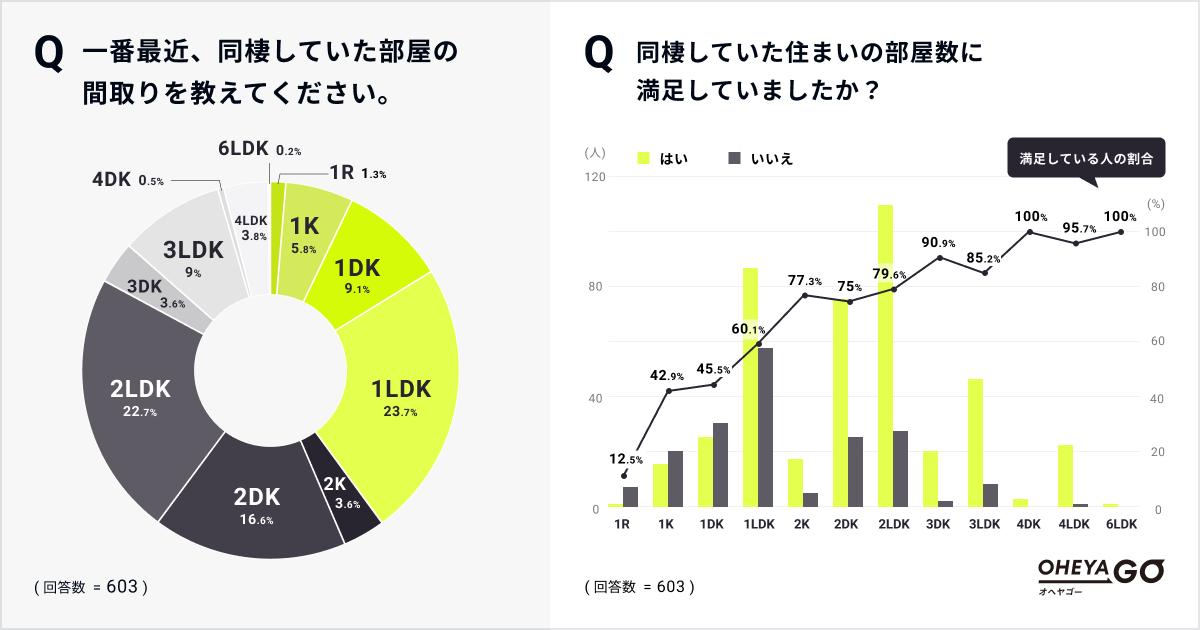 同棲経験者は42.2%!「同棲時の間取り」は1LDKで約60%、2LDKで約80%が満足
