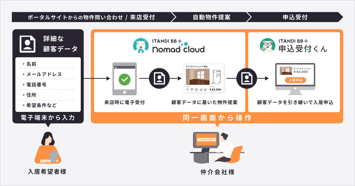 ITANDI BB、約15万件の賃貸物件を対象に初回接客〜契約における顧客データ連携を実現
