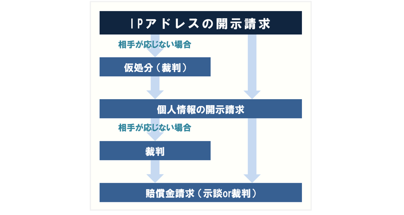 発信者情報開示請求から仮処分命令執行までの流れ