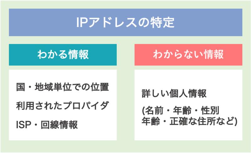 IPアドレス特定からわかる情報