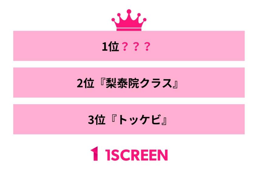 日人最想看到翻拍成日劇的韓劇排行榜!第一名竟然不是紅遍日本的愛的迫降?