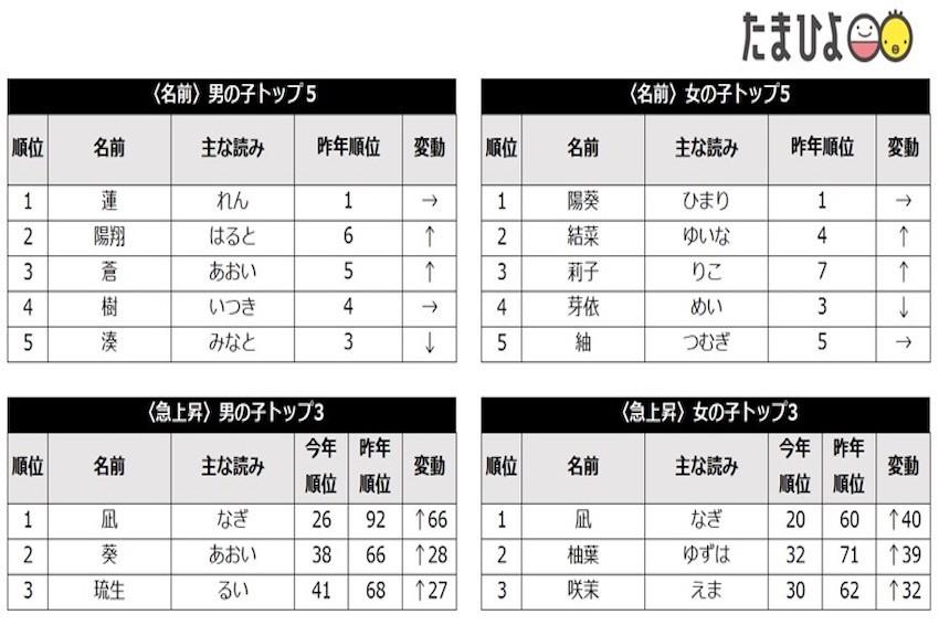 日本人流行取動漫角色的名字嗎?2020年日本新生兒姓名排行,前10名似乎在近10年來的動畫中看過不少!