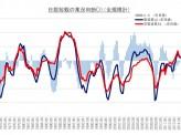 [神津多可思]【日本経済は新しいフェーズに入るのか?】~非製造業の景況感が改善中~