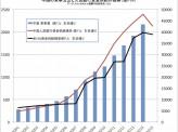 金融自由化を迫り中国軍拡を止めよ!