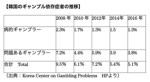 症 ギャンブル 依存
