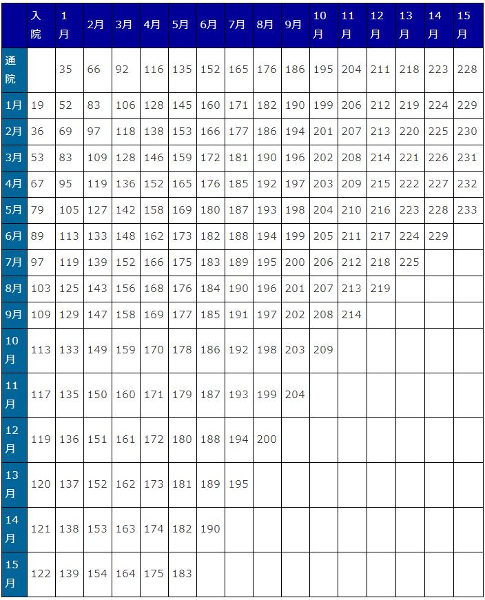 入通院慰謝料(別表2)