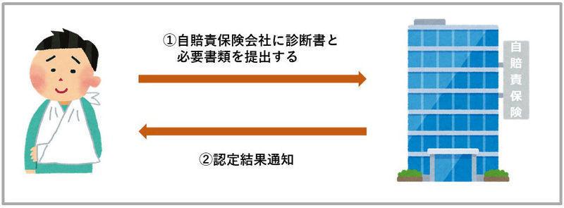後遺障害申請における事前認定の流れ