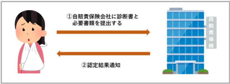 後遺障害申請における被害者請求の流れ