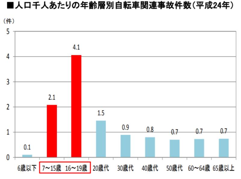人口1000人あたりの年齢別自転車関連事故件数(平成24年)