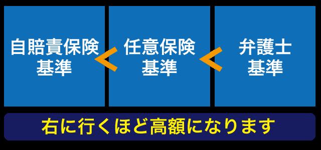 交通事故慰謝料の3つの算出基準