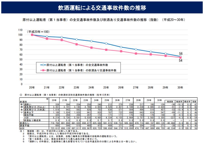 飲酒運転による交通事故件数の推移