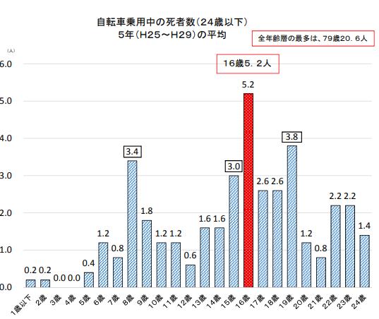 自転車乗用中の死者数(24歳以下)