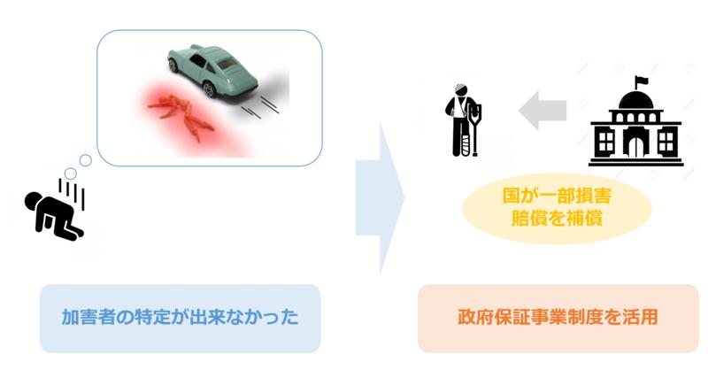 政府保障制度の活用方法