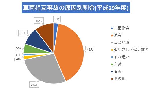 車両相互事故の原因別割合(平成29年度)