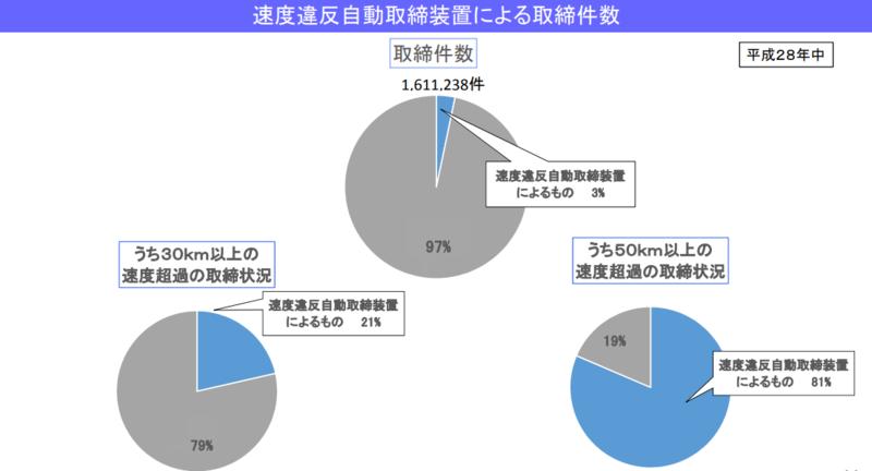 速度違反自動取締装置による取締件数