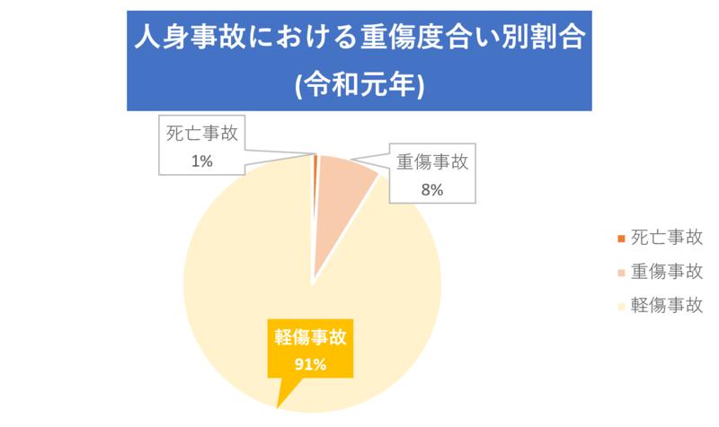 人身事故における重傷度合い別割合(令和元年)