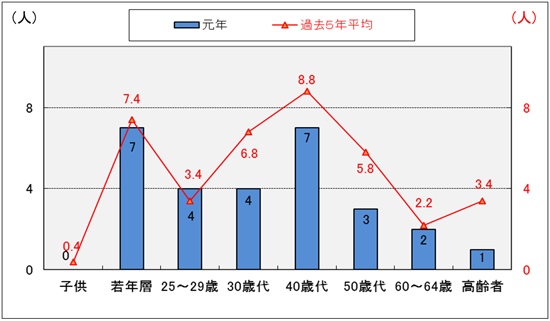 令和元年度のバイク事故の年代別件数