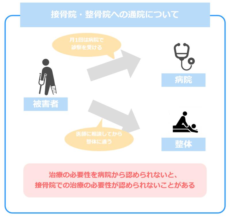 整体や接骨院での治療について