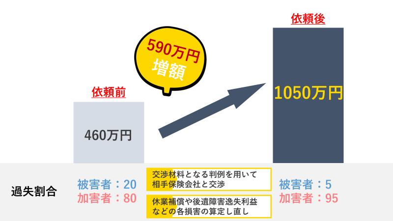 過失割合を20%から5%に引き下げて損害賠償金額を約590万円の増額に成功した事例