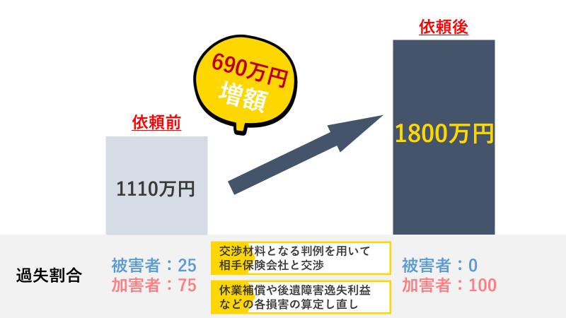 過失割合を25%から0%に引き下げて損害賠償金額を約690万円増額した事例
