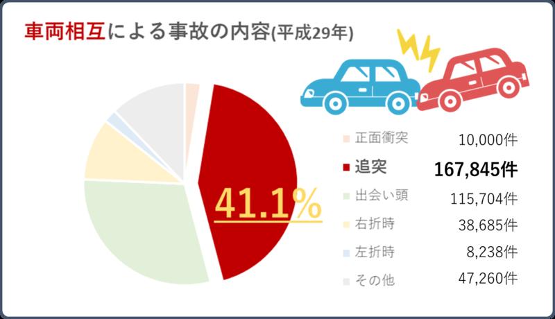 車両相互による交通事故の中で追突事故が占める割合(平成29年)