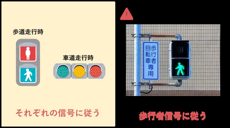 自転車が車道を走行中に従うべき信号機