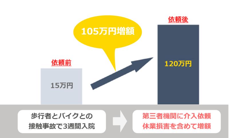 弁護士に依頼することで主婦の損害賠償が105万円増額した事例