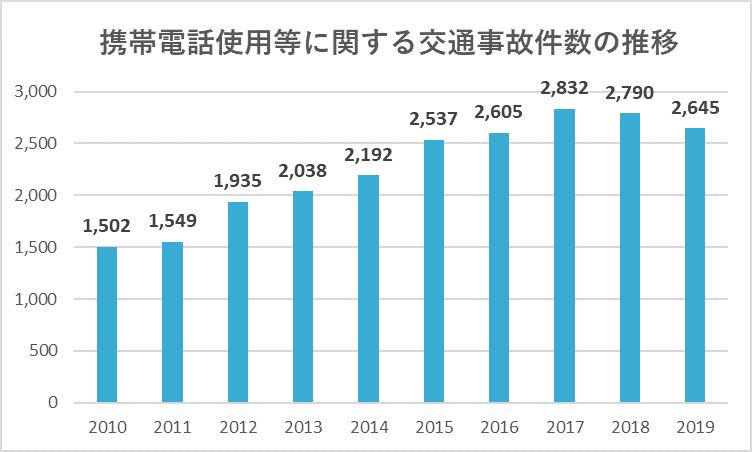 携帯電話使用等による交通事故件数の推移