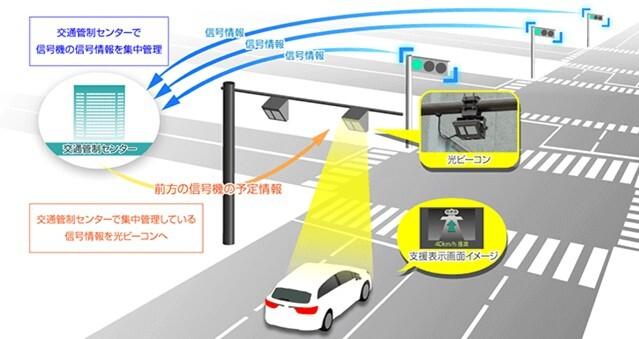 光ビーコン信号情報活用運転支援システム(TSPS)