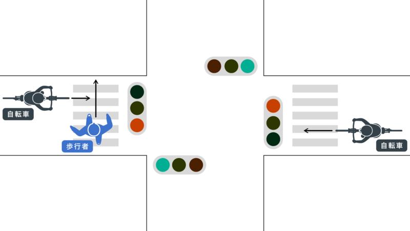 信号機のある交差点|自転車及び歩行者の双方直進|歩行者青、自転車赤で侵入