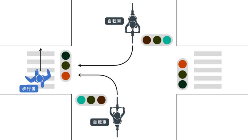 信号機のある交差点|自転車右左折、歩行者直進|歩行者青、自転車青侵入