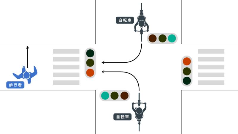 信号機のある横断歩道での事故|歩行者直進、自転車右左折|歩行者青、自転車赤