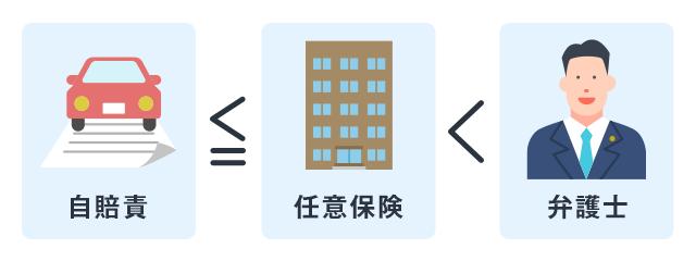 交通事故の3つの計算基準