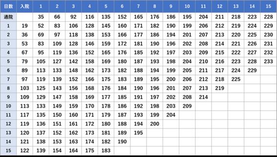 テーブル, Excel自動的に生成された説明