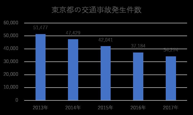 東京都の交通事故発生件数