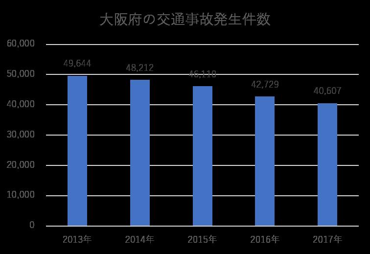 大阪府の交通事故発生件数