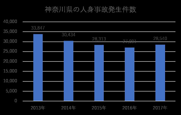 神奈川県の人身事故発生件数