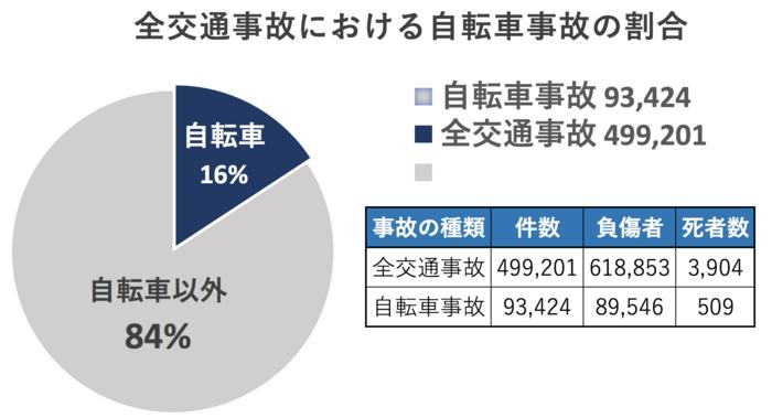 自転車事故の割合