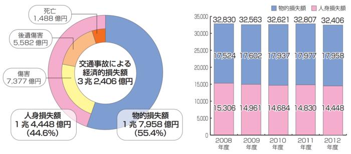 2009年度の交通事故による経済的損失額