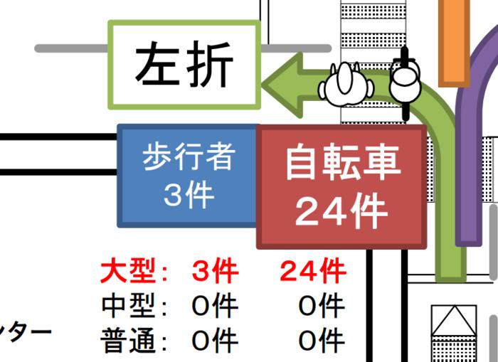 左折事故における歩行者、自転車の割合