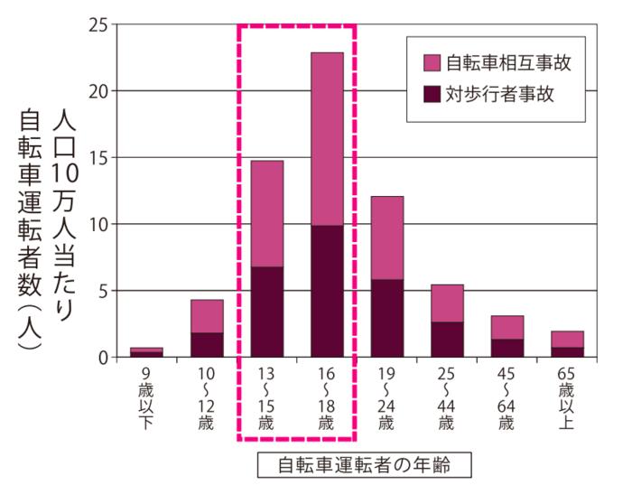 人工10万人当たり年齢別の自転車運転者数