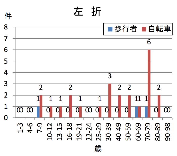 左折巻き込み事故の年齢別集計表