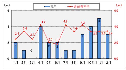 平成29年の月別バイク死亡事故発生件数