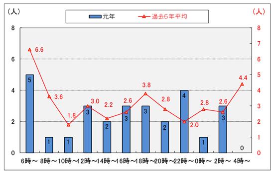 平成29年のバイク死亡事故発生時間帯