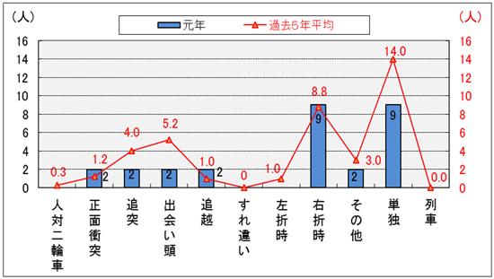 平成29年のバイク死亡事故の年齢層