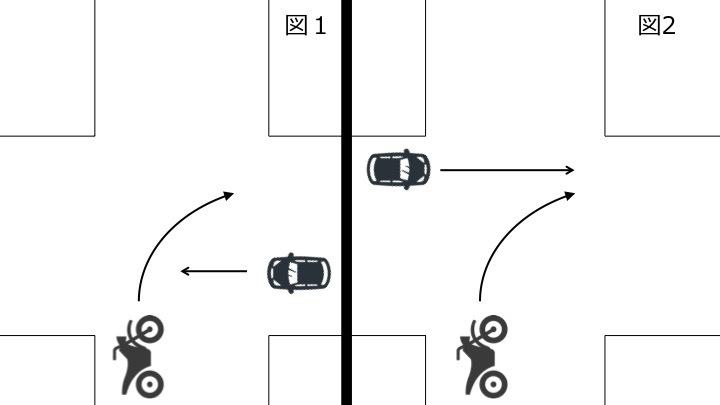 単車右折、四輪車直進